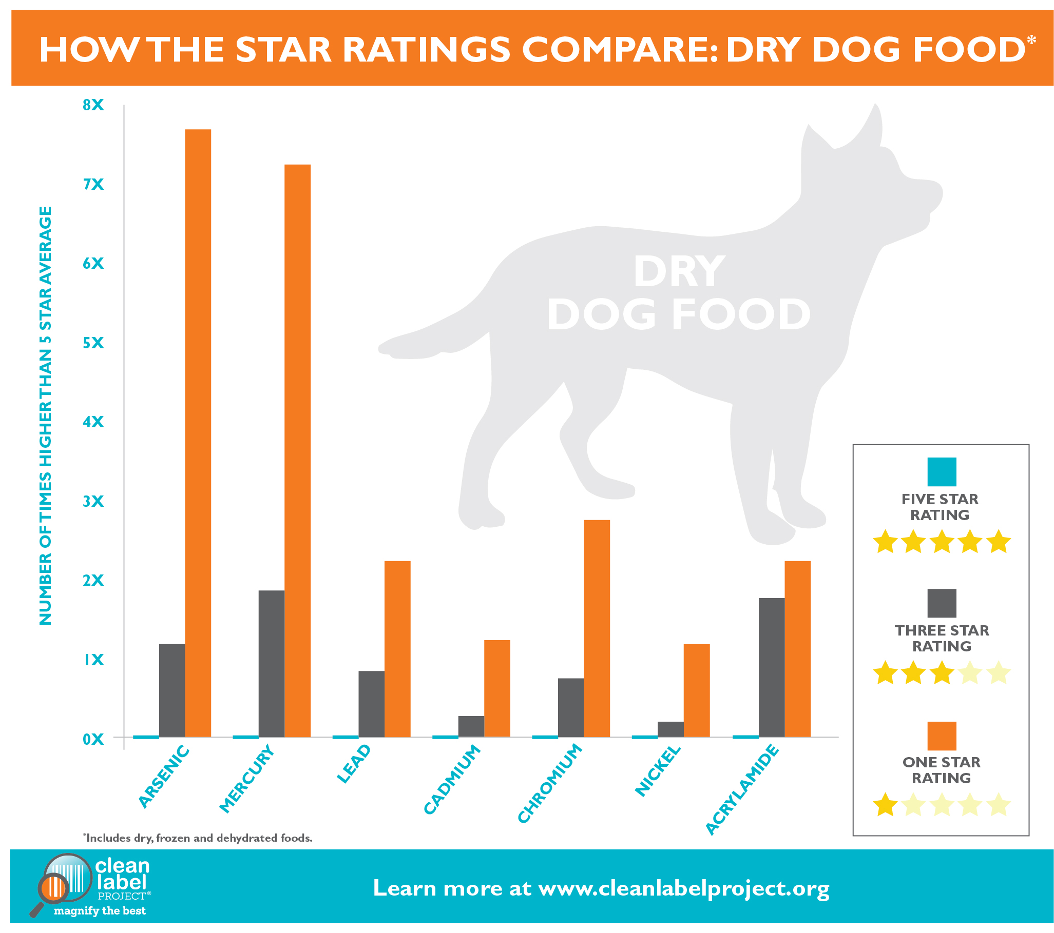 Eagle Pack Dog Food Ratings