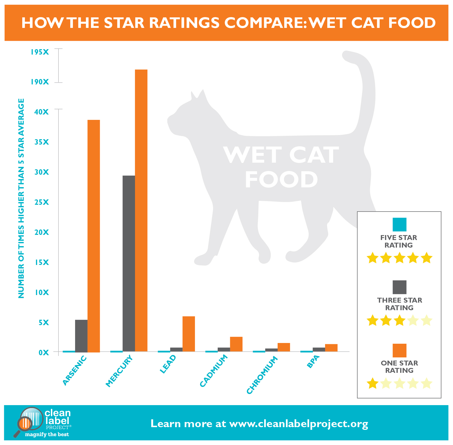 Canidae Compared To Blue Dog Food
