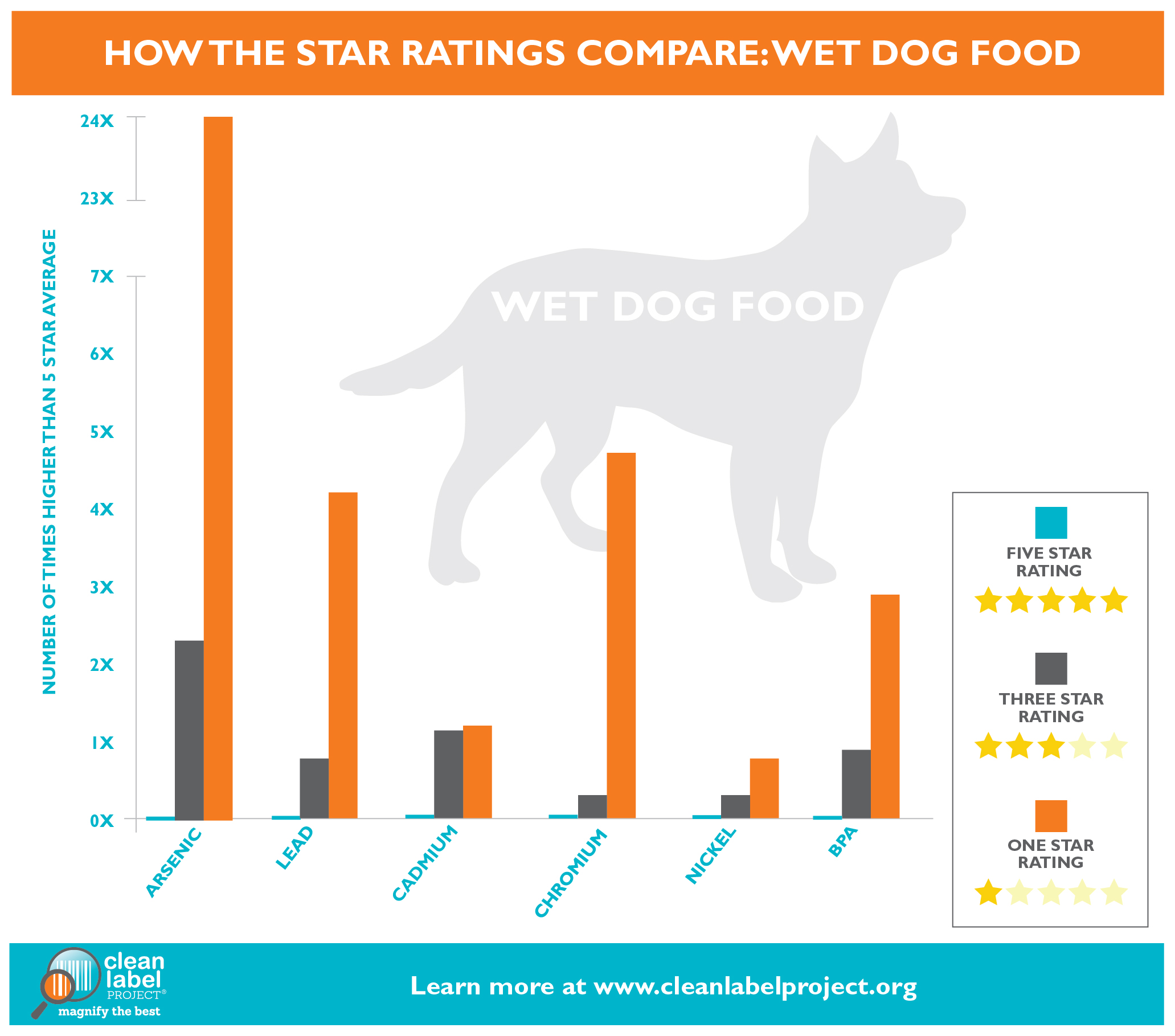 Pet Food Survey 2017 Shows Scary Results Pethealthcare Co Zapet
